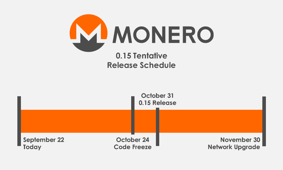 Tentative Monero 0.15 Release Schedule