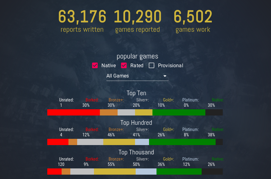 ProtonDB - Reports from other gamers as they test games with Proton on Linux